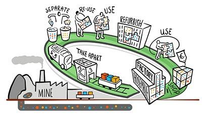 Analyse du Cycle  de Vie de produits