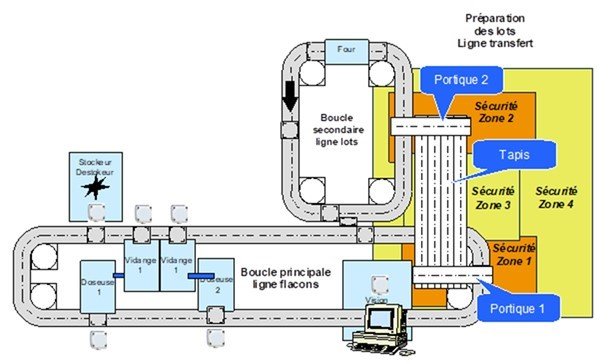 Architecture Plateforme CIM